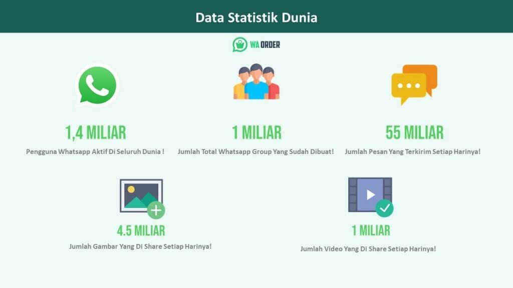 Data Statistik Toko Online WhatsApp